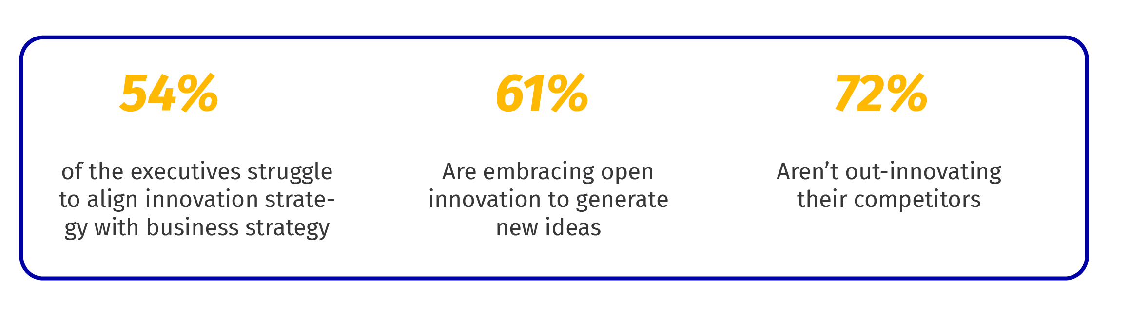 Source: PwC's Innovation Benchmark Report